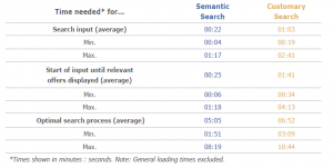Semantic Travel Search. Input time.