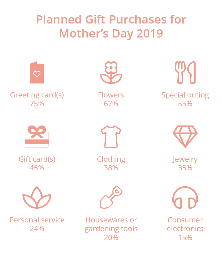 Planned gift purchases for Mother's Day