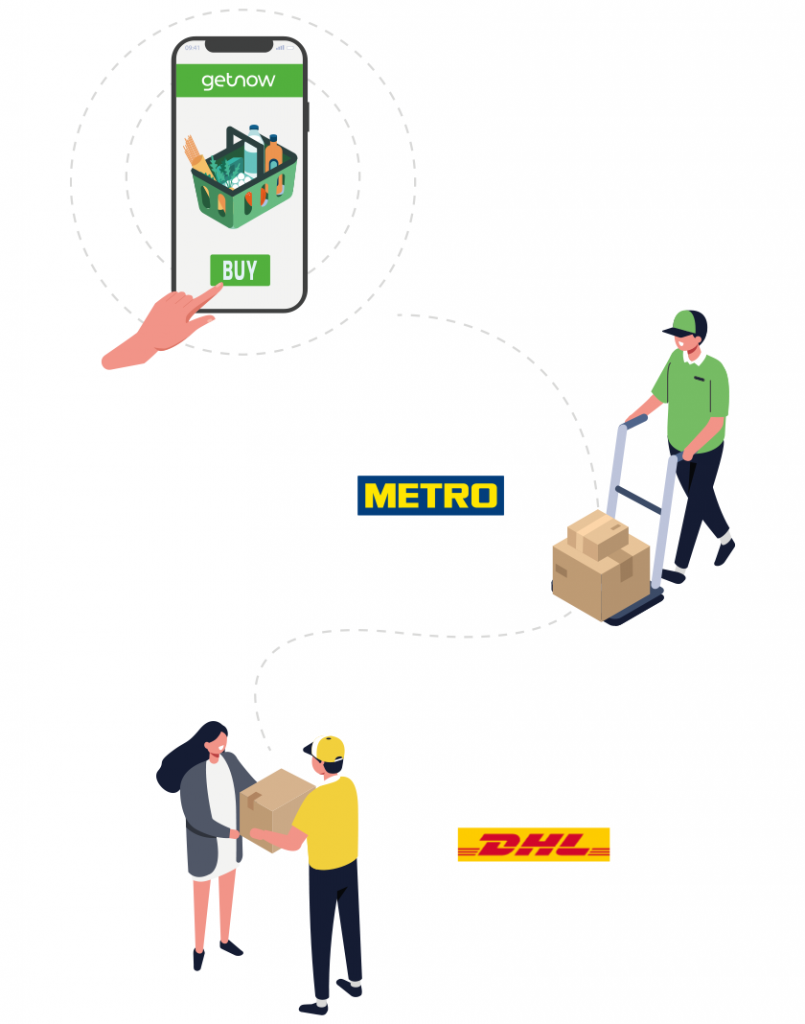 How Getnow's online grocery shopping works: shoppers buy Metro products online, Getnow employees shop at the nearest Metro store, and a delivery service like DHL delivers it to the customer.