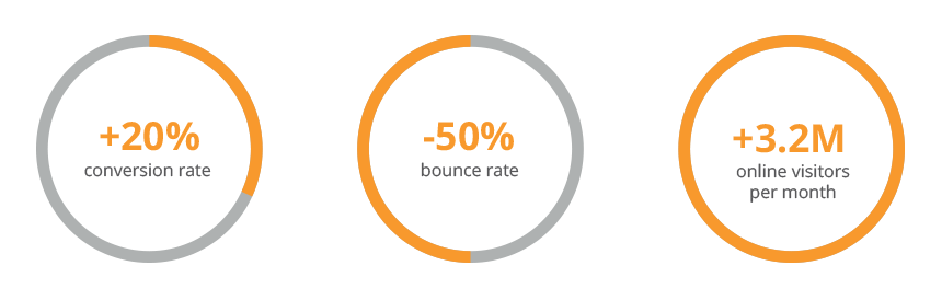 After integrating FACT-Finder, Globus Baumarkt has a 20 percent increase in search-generated conversion rate and a 50 percent decrease in bounce rate.