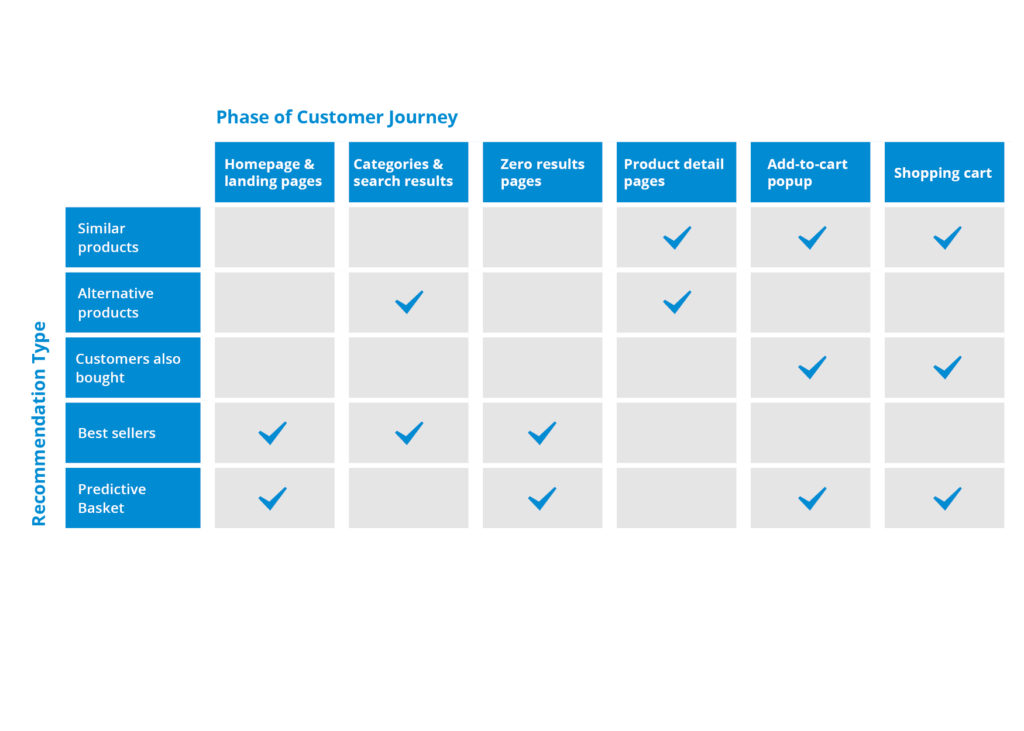 Table showing different recommendation types across the customer journey